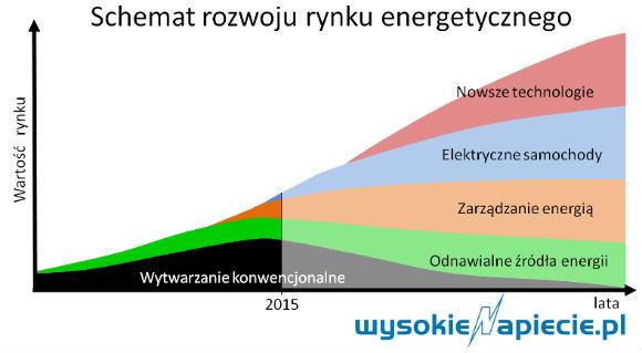 wartosc rynku energii
